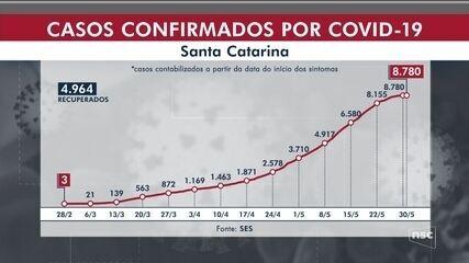 SC tem 8.780 casos de coronavírus e 136 mortes