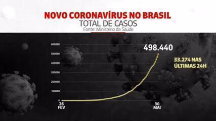 Brasil tem 33.274 casos confirmados do novo coronavírus em 24 horas