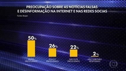 90% dos brasileiros são a favor de uma lei para combater 'fake news', diz Ibope
