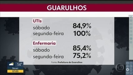 Guarulhos tem 100% de ocupação dos leitos de UTI