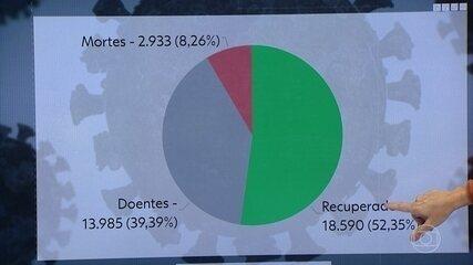Pernambuco tem 35.508 casos do novo coronavírus e 2.933 mortes