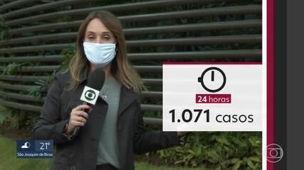 MG registra recorde de casos e mortes por Covid-19 em 24 horas