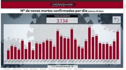 Pernambuco chega a 37.507 casos confirmados e 3.134 mortes por Covid-19