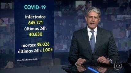 Plantão: número de mortos por Covid-19 no Brasil chegou a 35.026, diz Ministério da Saúde