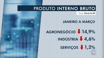 Puxado pelo agronegócio, PIB do RS cai 3,3% no primeiro trimestre de 2020