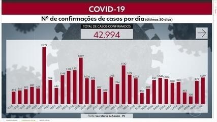 Pernambuco tem 42.994 casos e 3.633 mortes por Covid-19
