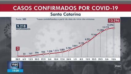 Santa Catarina tem 13.296 casos confirmados e 193 mortes por Covid-19