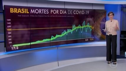 Brasil registra 729 mortes por Covid-19, segundo consórcio de veículos de imprensa