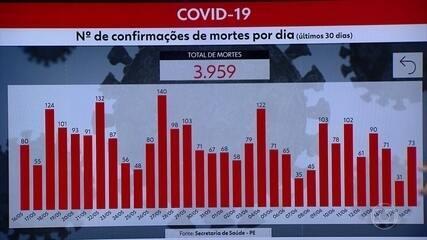 Pernambuco tem 3.959 mortes e 46.427 casos de Covid-19