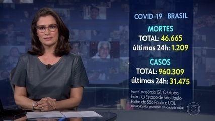 Brasil registra mais de 1,2 mil novas mortes por coronavírus