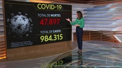 Brasil registra mais 1,2 mil mortes pela Covid-19 pelo 3º dia seguido