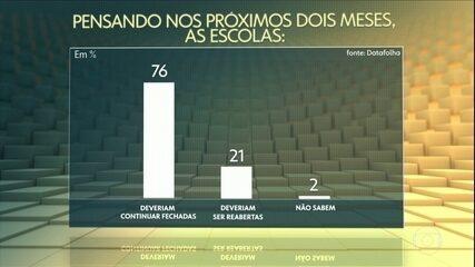 Datafolha: 76% dos brasileiros acham que escolas devem continuar fechadas