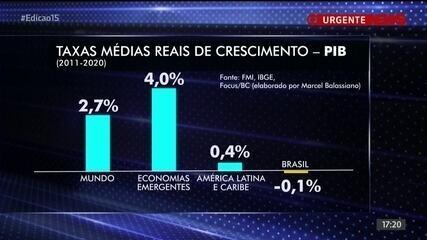 Brasil caminha para ter sua primeira década de recessão em mais de um século