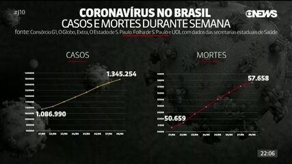 Em uma semana, Brasil registra mais casos que o total da Espanha
