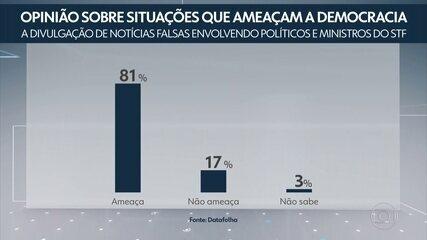 Maioria considera que fake news sobre políticos e STF ameaçam a democracia