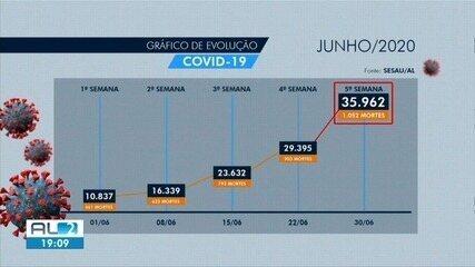 Acompanhe a evolução da Covid-19 no mês de junho em Alagoas