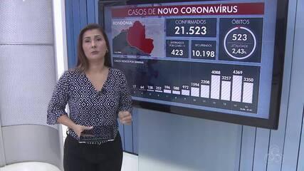 RO chega a 523 mortes de Covid-19