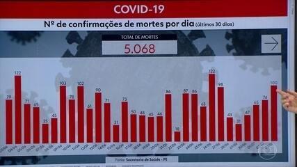 Estado ultrapassa a marca de cinco mil mortes por Covid-19
