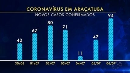 Araçatuba bate recorde de casos de coronavírus com 94 moradores infectados em 24 horas