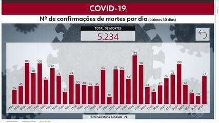 Pernambuco registra 66.151 casos da Covid-19 e 5.234 mortes