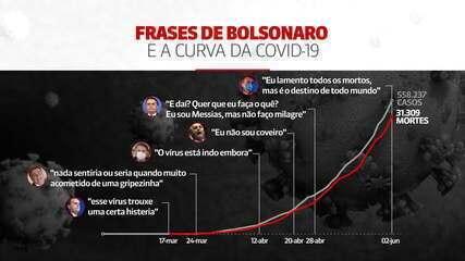 De 'gripezinha' ao 'e daí': relembre frases polêmicas de Bolsonaro sobre o coronavírus
