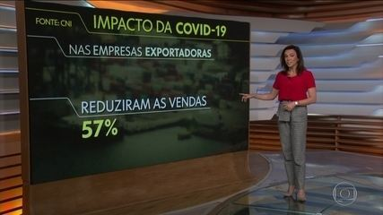 CNI: 57% das empresas exportadoras relatam queda nas vendas durante a pandemia