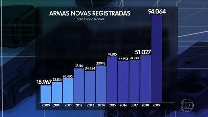 Em seis meses, número de armas novas se aproxima do total dos 12 meses de 2019