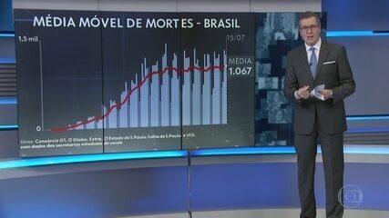Brasil tem média de 1.067 mortes por dia por coronavírus na última semana