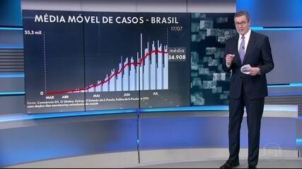 Brasil tem média de 1.058 mortes por dia por coronavírus na última semana