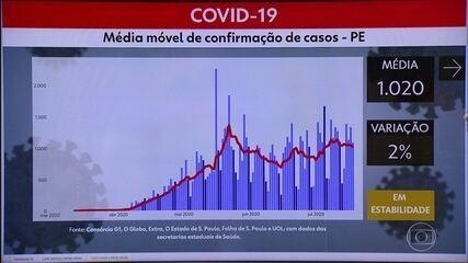 Pernambuco confirma mais 1.086 casos de coronavírus e 59 mortes