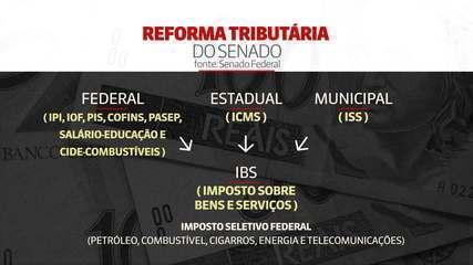 Reforma tributária: entenda diferenças entre propostas em tramitação no Congresso