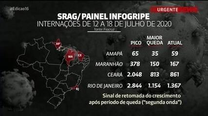 """Amapá, Maranhão, Ceará e RJ podem estar em """"segunda onda"""" de Covid-19, diz Fiocruz"""
