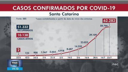 SC ultrapassa 800 mortes por coronavírus e tem 62,2 mil casos confirmados