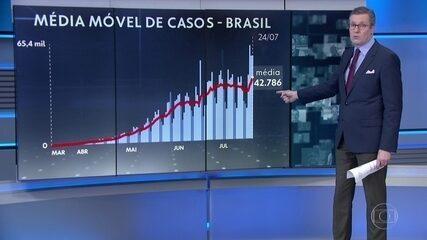 Brasil passa de 85 mil mortes por Covid-19 e tem média de 1.065 por dia nesta semana
