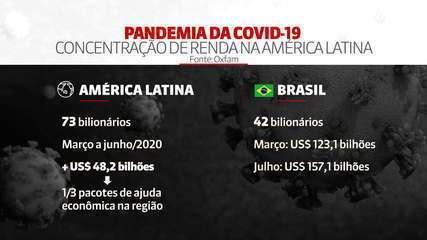 Oxfam: Fortuna dos mais ricos aumenta durante a pandemia