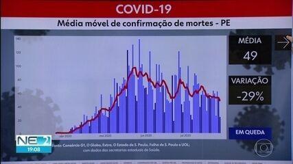 Pernambuco tem quarto dia seguido de queda na média móvel de mortes