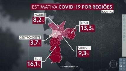 1,3 milhão de paulistanos já tiveram Covid-19, aponta inquérito sorológico