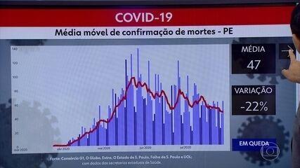 Pernambuco ultrapassa 91 mil casos confirmados de Covid-19