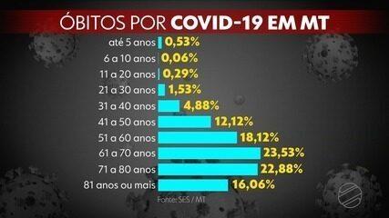 Quase 60% dos mortos por Covid em MT eram homens