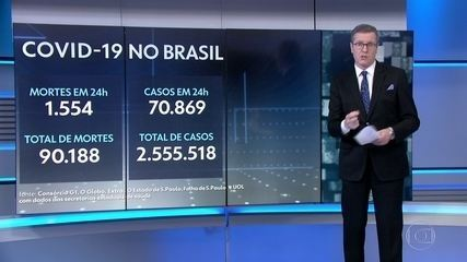 Brasil passa de 90 mil mortes pelo novo coronavírus; 6 estados têm alta de óbitos