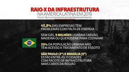 Brasil tem um dos menores investimentos públicos da América em infraestrutura