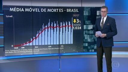 Brasil registra média de 1.024 mortes pelo coronavírus por dia na última semana
