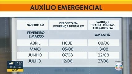 Auxílio emergencial . último dia para desbloqueio para nascidos em Abril e maio