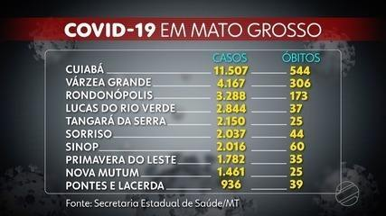 Mato Grosso tem 52.078 casos confirmados e 1.842 óbitos por Covid-19