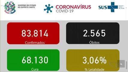 ES chega a 2.565 mortes e 83.814 casos confirmados de Covid-19