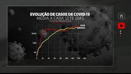 Brasil e Estados Unidos são os países com mais mortes por Covid-19 no mundo