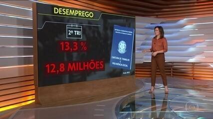 IBGE: Brasil tem 12,8 milhões de desempregados no país