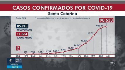 SC tem 98,6 mil casos de Covid-19, sendo 3,2 mil em 24h, e mais 52 mortes