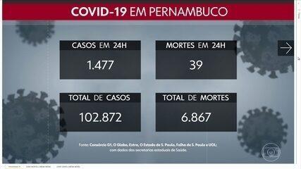 Pernambuco chega a 102.872 confirmações de casos de Covid-19, somando 6.867 mortes