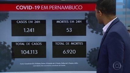 Pernambuco tem mais 1.241 casos e 53 mortes por Covid-19